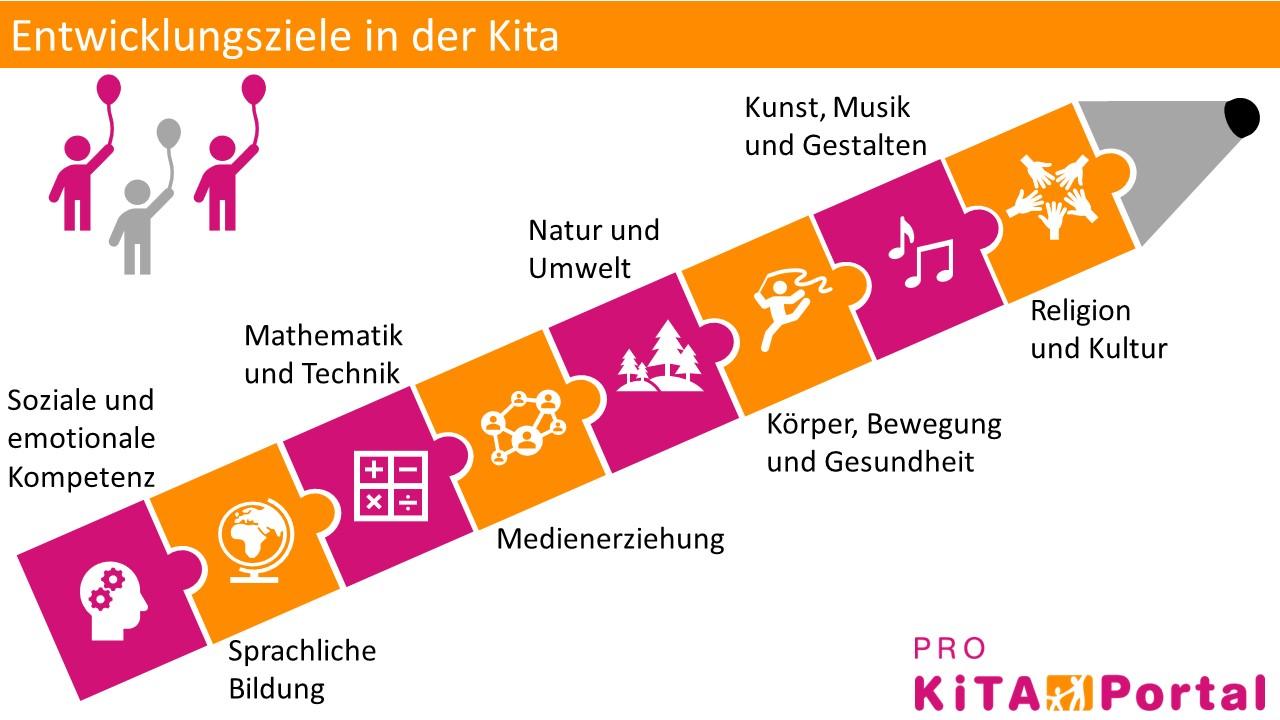 Bildungsbereiche und Entwicklungsziele in der Kita