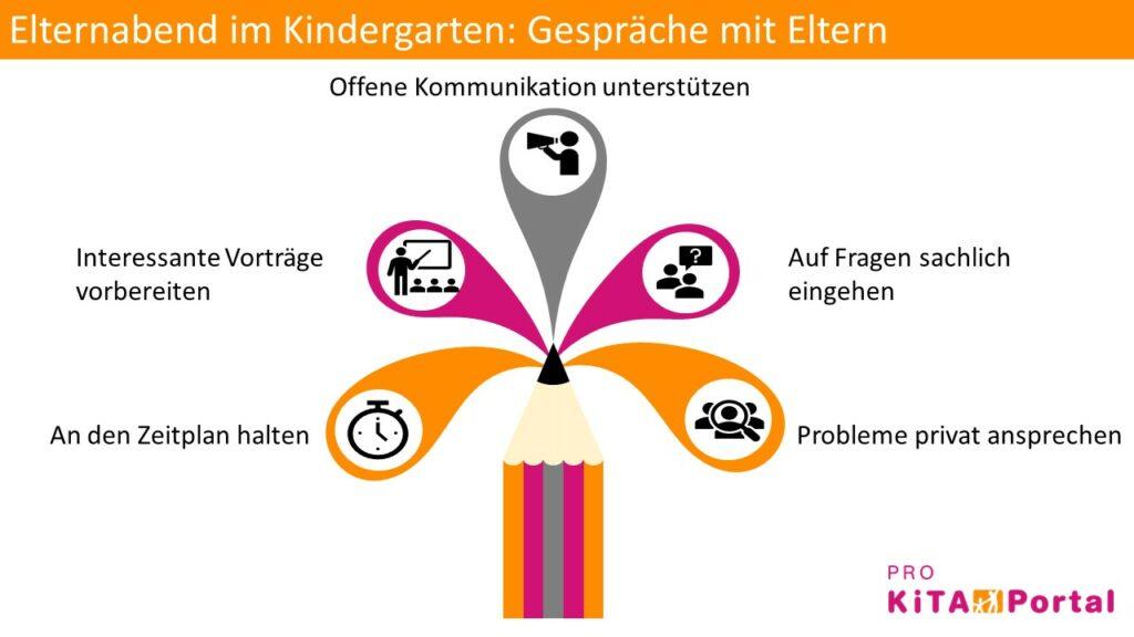 Gespräche mit Eltern im Kindergarten , Tipps für einen Elternabend in der Kita