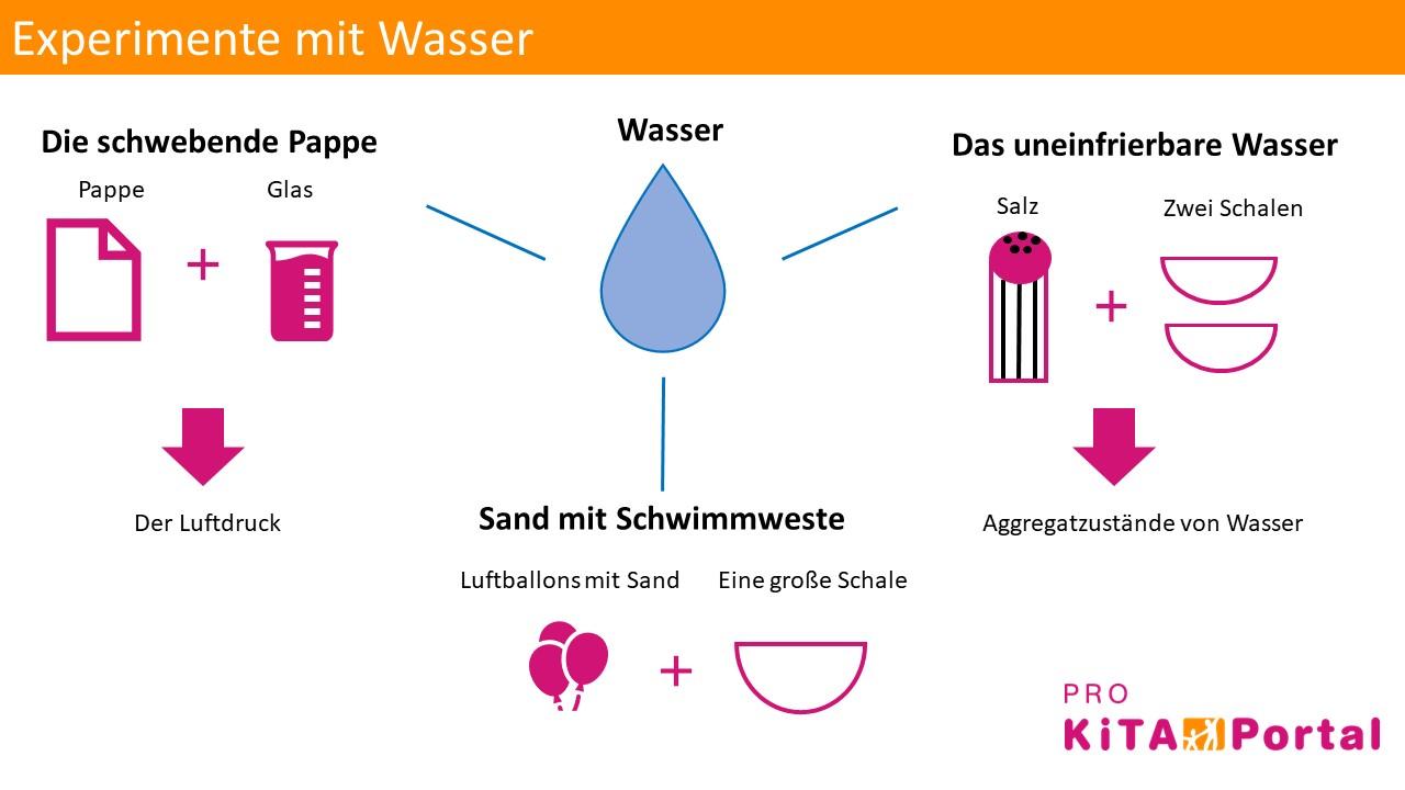 Experimente mit Wasser, Experimente im Kindergarten, Experimente mit Kindern