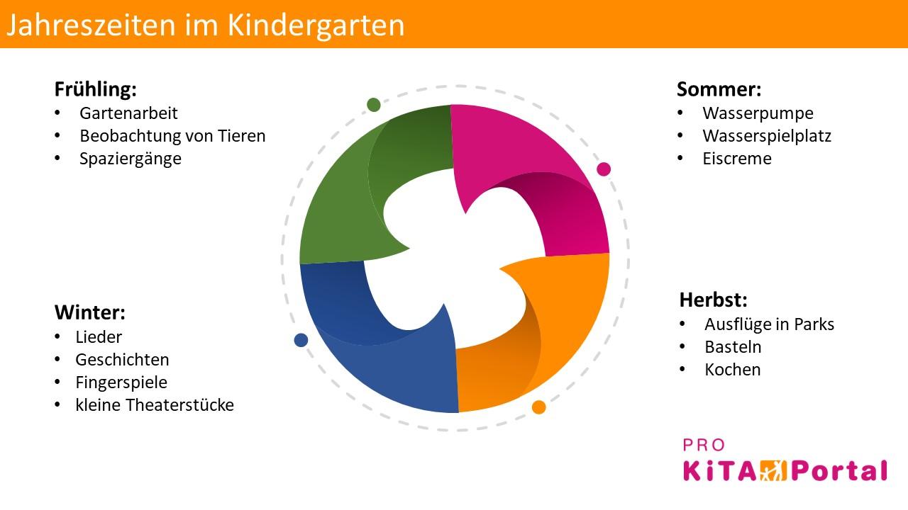 Jahreszeiten im Kindergarten, Frühling Sommer Herbst Winter Aktivitäten im Kindergarten