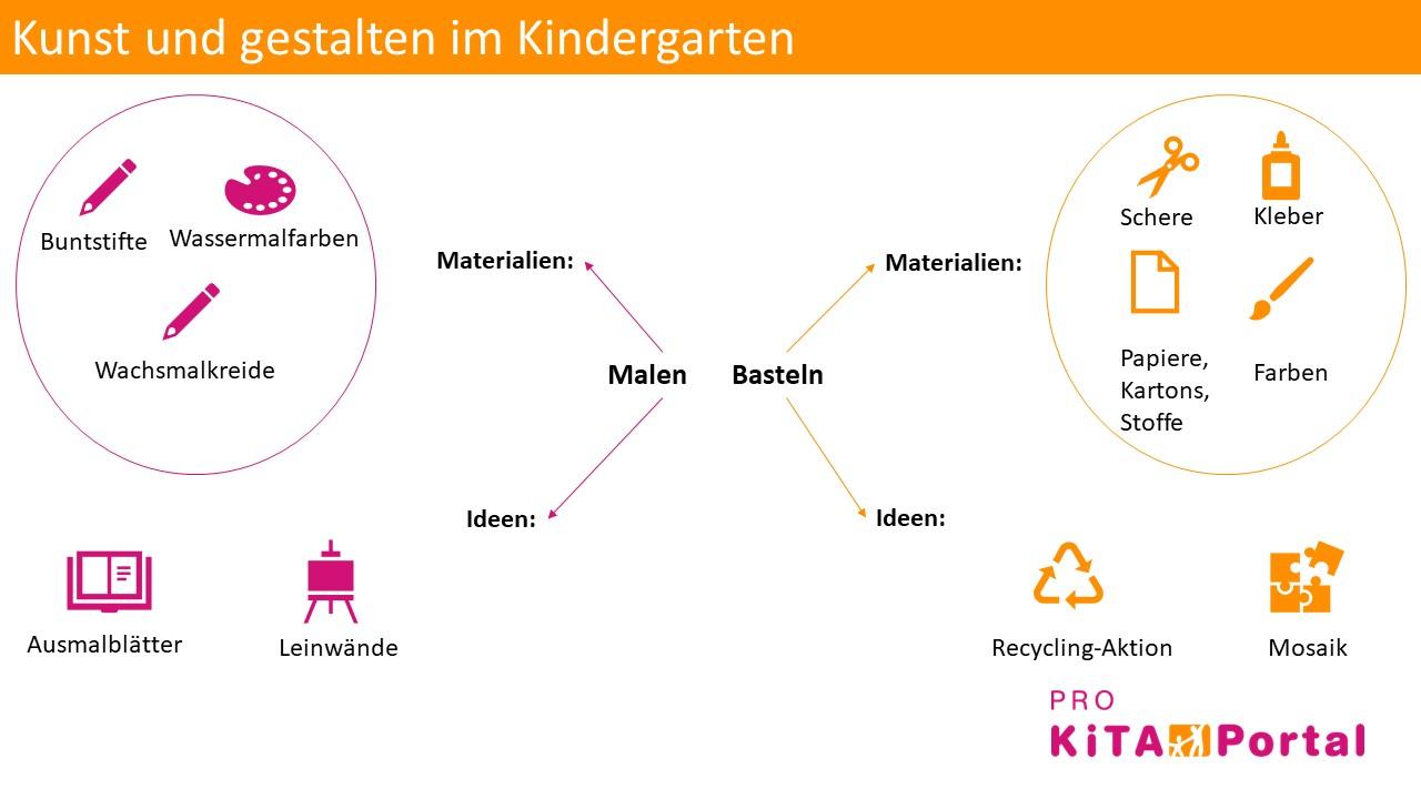 Kunst und gestalten im Kindergarten, Ideen für malen und basteln in der Kita