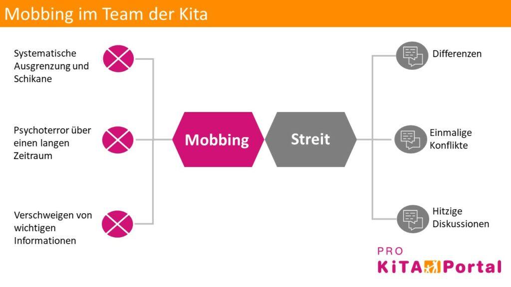Mobbing im Kitateam, Unterschied zwischen Mobbing und Streit im Kindergarten-Team