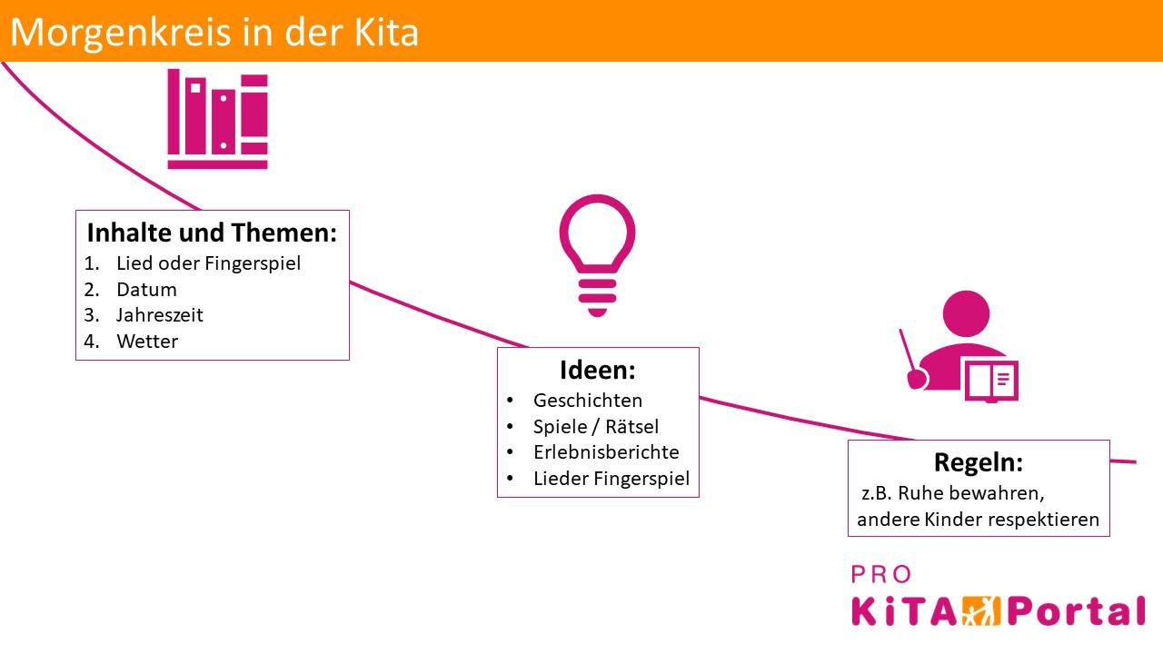 Ideen für Morgenkreis in der Kita, Regeln des Morgenkreises für Kinder im Kindergarten