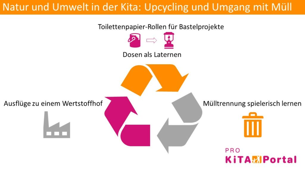 Natur und Umwelt Kita, Upcycling in der Kita, Umgang mit Müll im Kindergarten