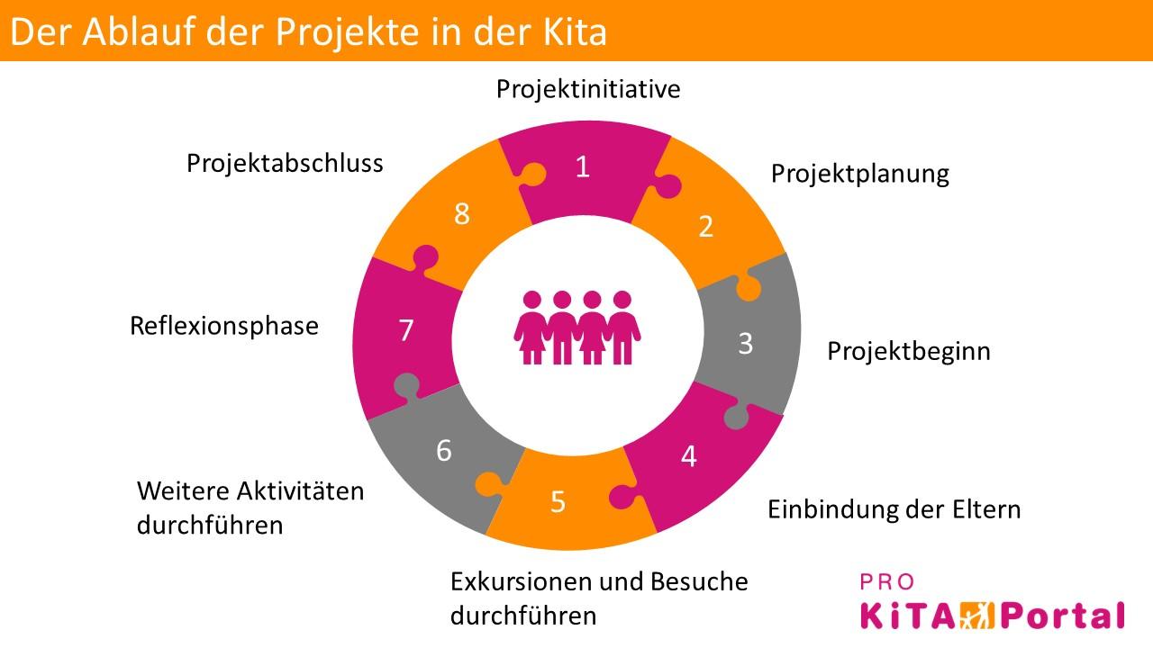 Projekte in der Kita, Projekte im Kindergarten planen und organisieren