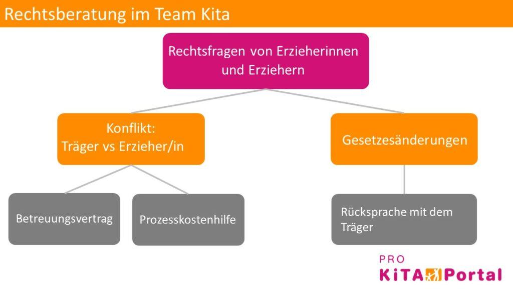 Rechtsberatung für Kitateam, rechtliche Fragen in Kindergarten