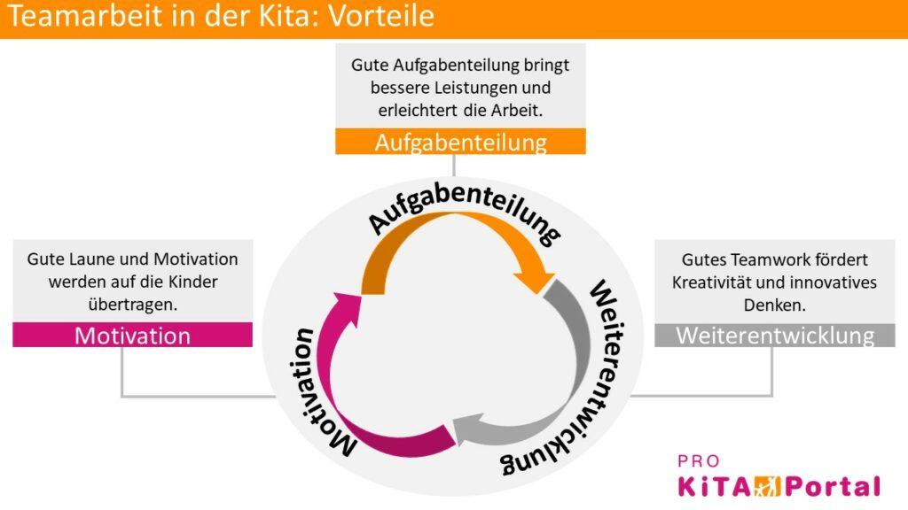 Vorteile der Teamarbeit in der Kita, Auswirkungen der guten Teamarbeit im Kindergarten
