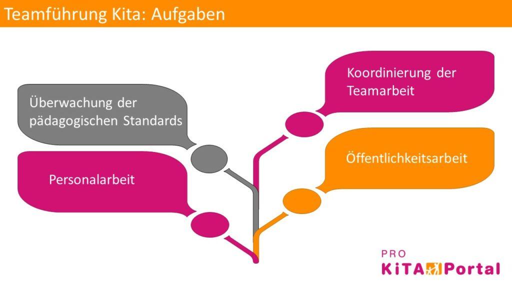 Aufgaben von Teamführung in der Kita