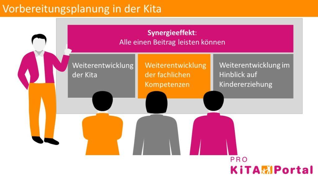 Vorbereitungsplanung in der Kita, Aspekte einer Vorbereitungsplanung im Kindergarten