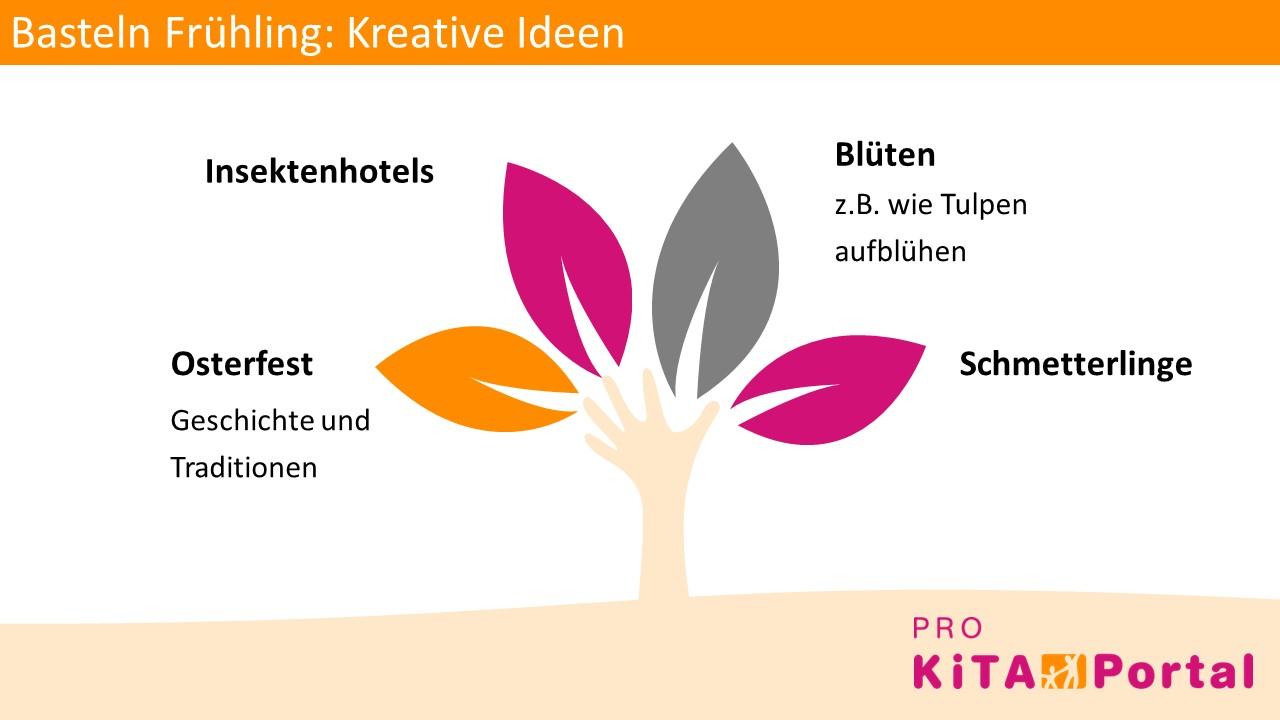 Bastelideen für Kinder in Frühling, basteln im Kindergarten in Frühling