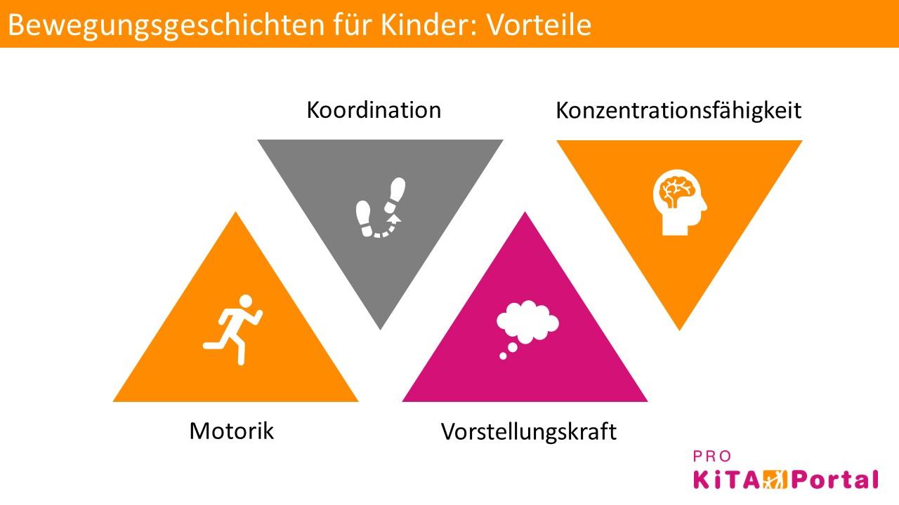 Vorteile von Bewegungsgeschichten im Kindergarten