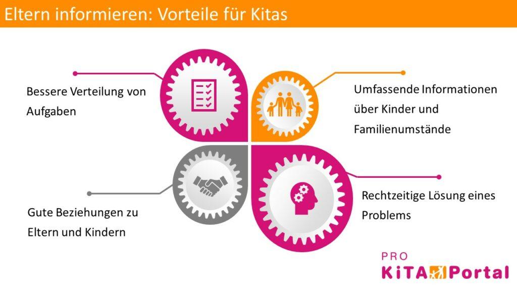 Eltern in der Kita informieren, Kommunikation zwischen Eltern und Erziehern
