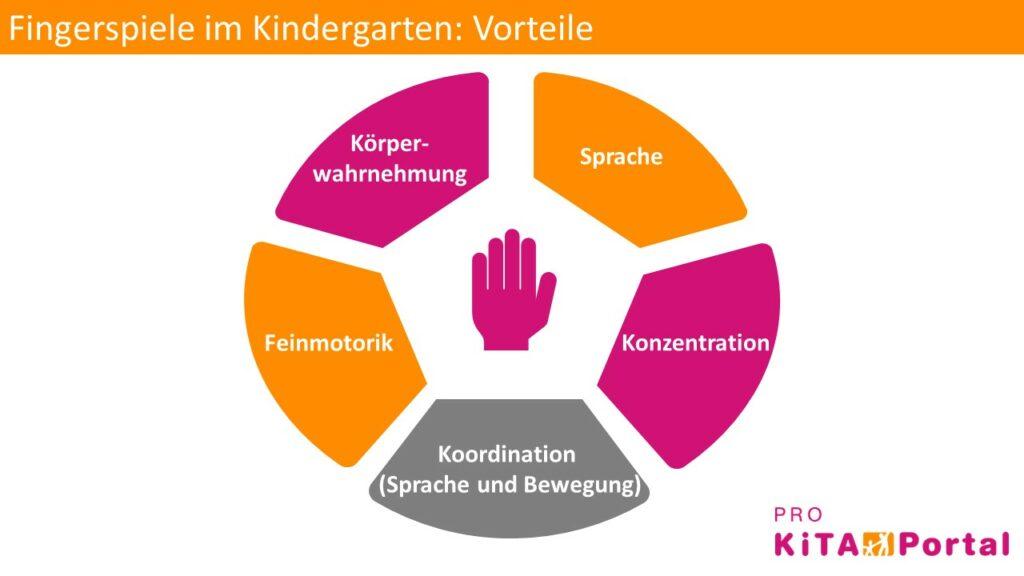 Fingerspiele im Kindergarten, Vorteile von Fingerspielen