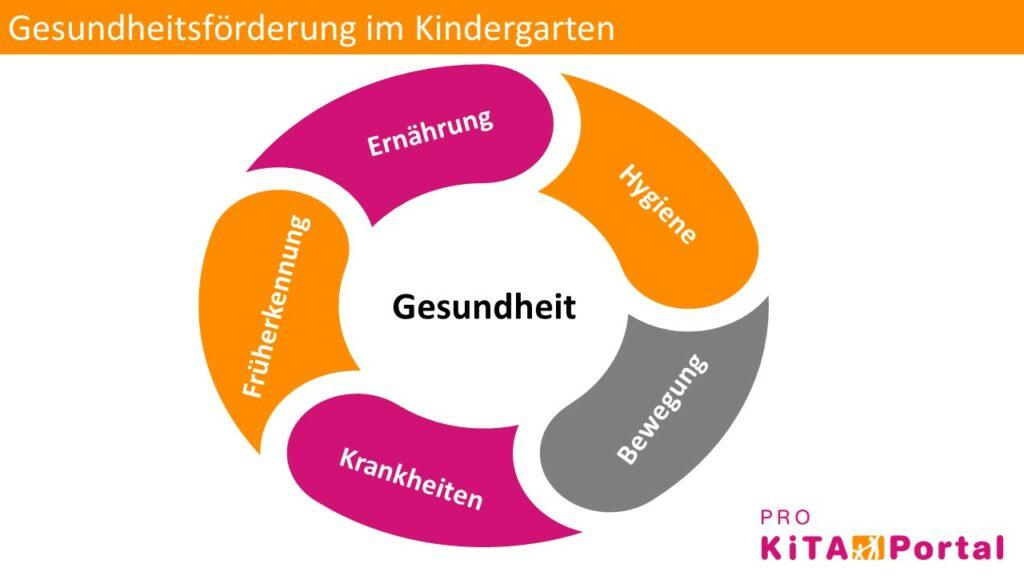 Gesundheit der Kinder im Kindergarten fördern, Gesundheitsförderung in der Kita