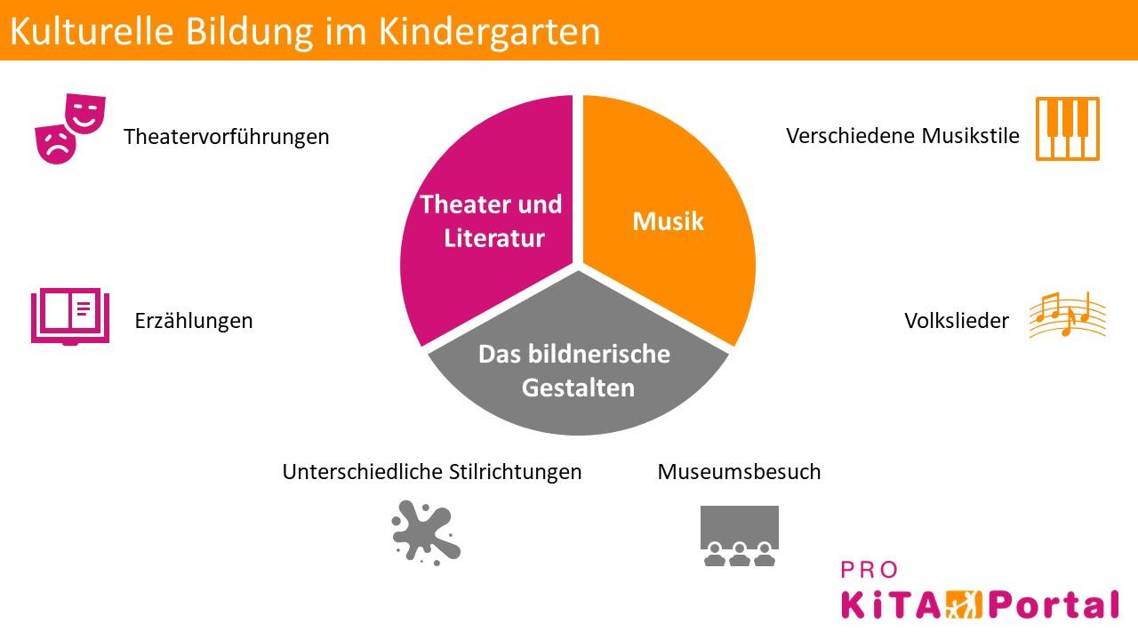 Ideen für kulturelle Bildung im Kindergarten, Kultur im Kindergarten beibringen