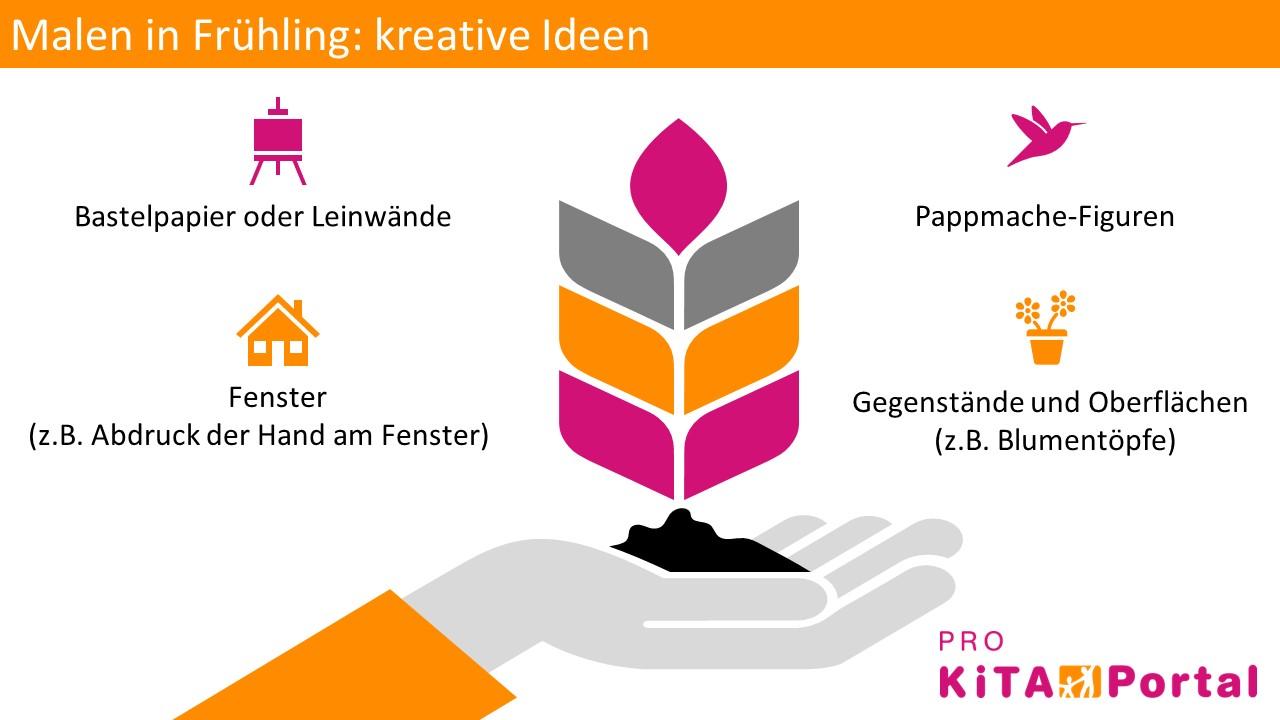 Idee für Malprojekte in Frühling, malen mit Kindern im Kindergarten
