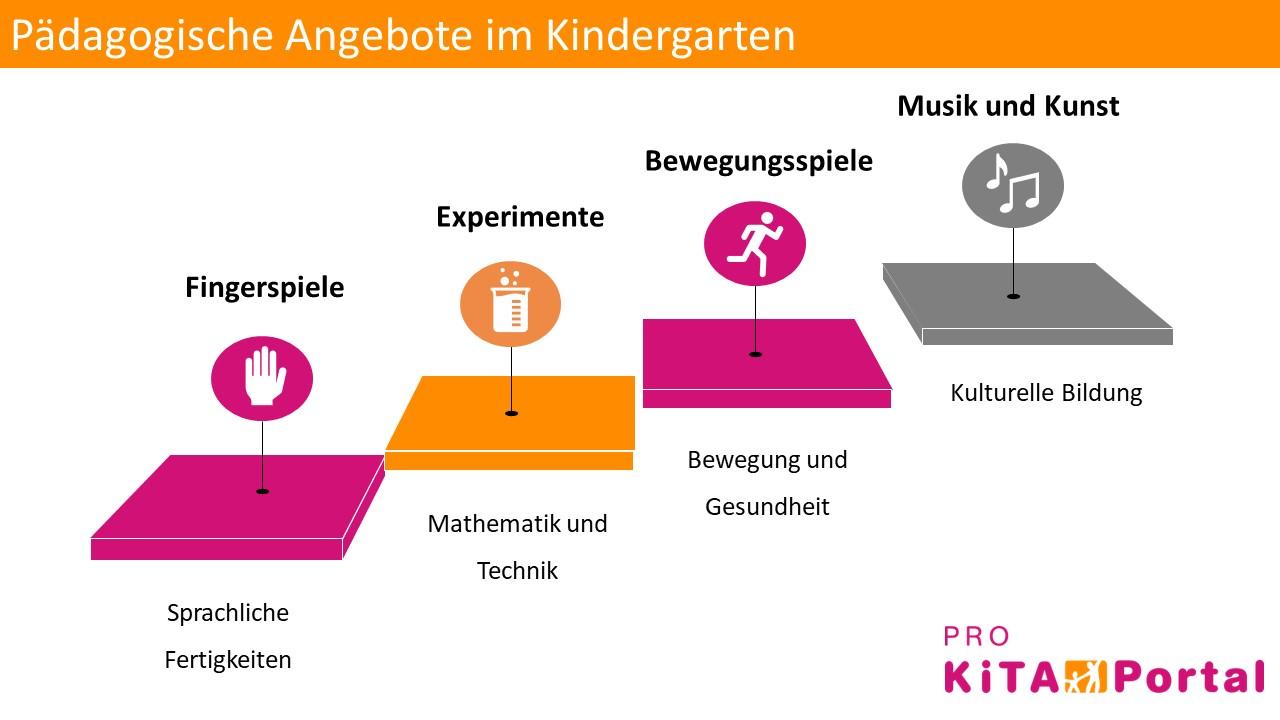 Pädagogische Angebote im Kindergarten, Pädagogische Aktivitäten in der Kita